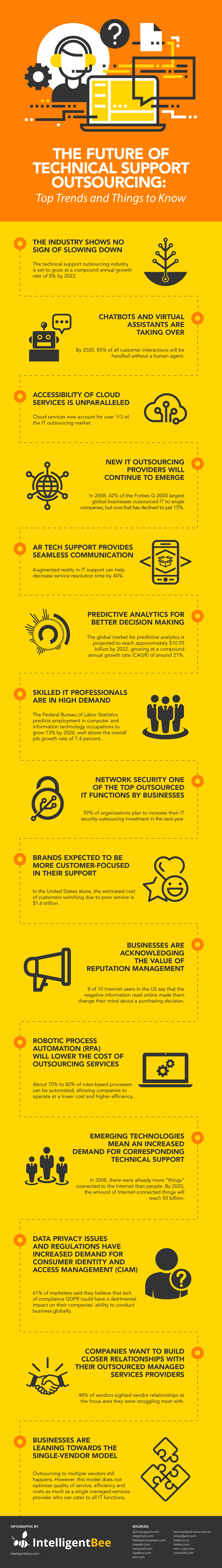 The-Future-Of-Technical-Support-Outsourcing-Infographic